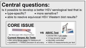 Herpes Antibody Tests