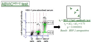 Sample HSV Type-Specific ABVIC-2